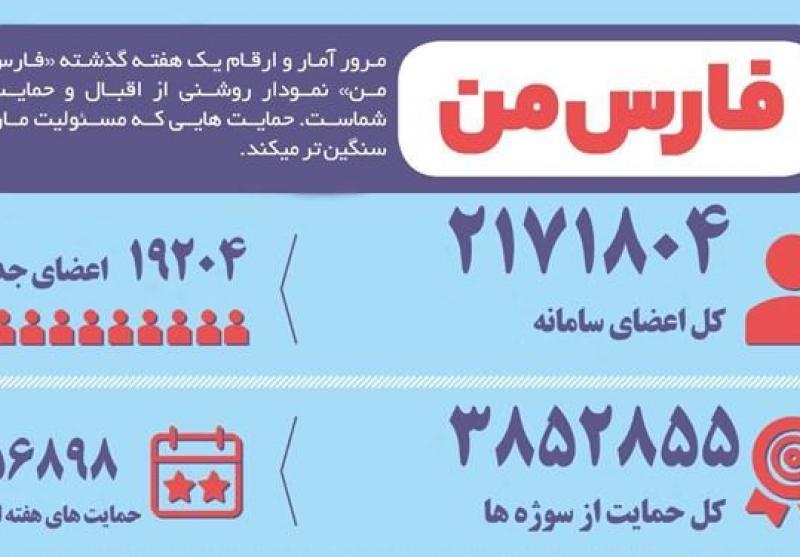 20هزار عضو جدید فقط در هفت روز؛ آخرین اوضاع «فارس من» به روایت آمار و ارقام